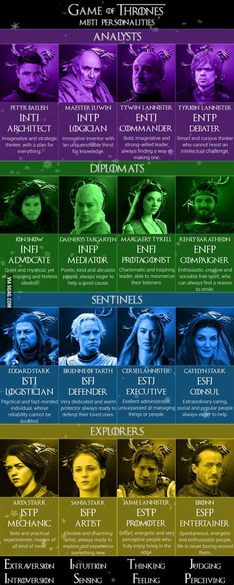 game  thrones mbti personalities  character
