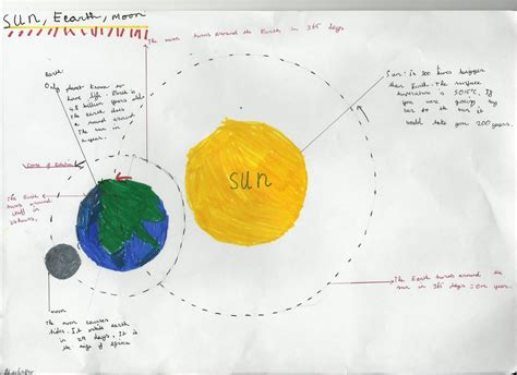 Draw And Label The Diagram Of Lunar Eclipse