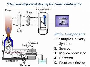Flame Photometry  U2013 Zoology4civilservices