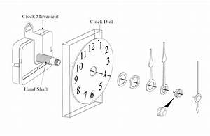 Measuring The Length Of The Hand Shaft Of Your Clock Movement