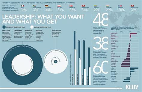 images  leadership statistics  pinterest