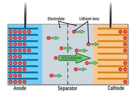 smartphone futurology  science    phones battery imore