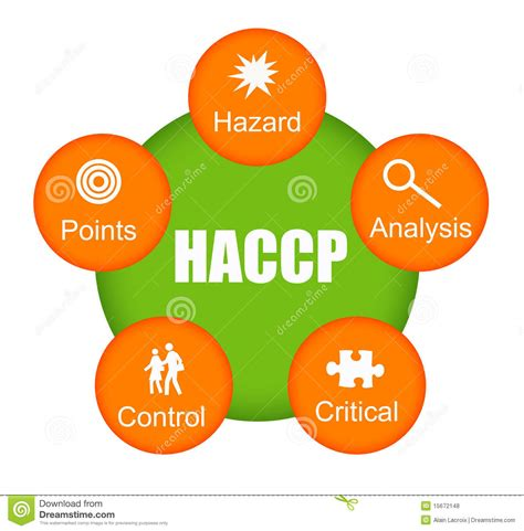 haccp cuisine haccp protocol driverlayer search engine
