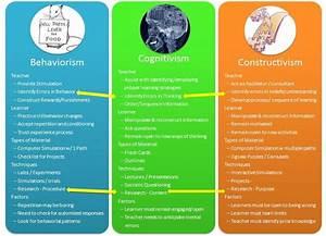 Quick Comparison Of Behaviorism  Cognitivism  And