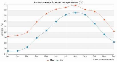 Sarasota Tampa Water Temperatures Temperature Sea Temp