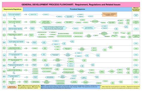 process flow diagram visio template wiring schematics