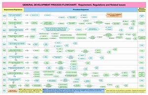 Process Flow Diagram Visio Template