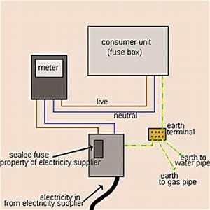 Gas Meter  What Is Earth Bonding To Gas Meter