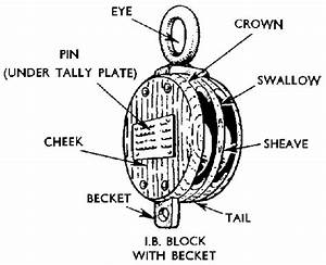 Block And Tackle Pulley Diagram