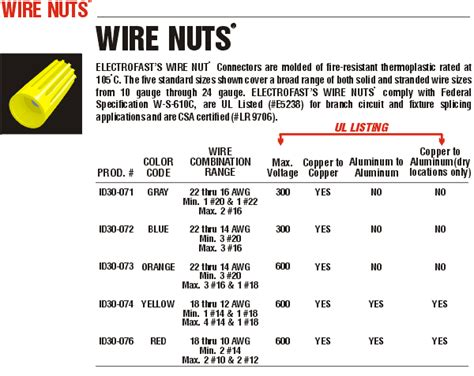 Wire nut size chart wire nuts chart marine wire ppereira info ayucar colorful wire nut size chart elaboration electrical diagram ideas greentooth Images
