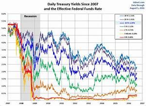 Treasury Snapshot 10 Year Yield Closes Near Its 2014 Low