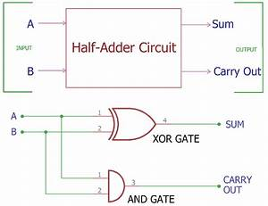 Half Adder Circuit  Theory  Truth Table  U0026 Construction