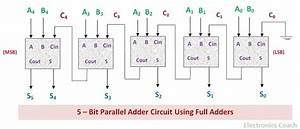 What Is Parallel Binary Adder  - 2-bit And 5-bit Parallel Binary Adder