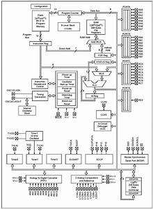 Pic16f886 Microcontroller Pinout  Features  Programming