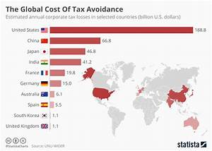 Which countries are worst affected by tax avoidance ...