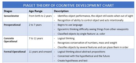 adolescence 171 empower addiction recovery 495 | piaget theory of cognitive development chart