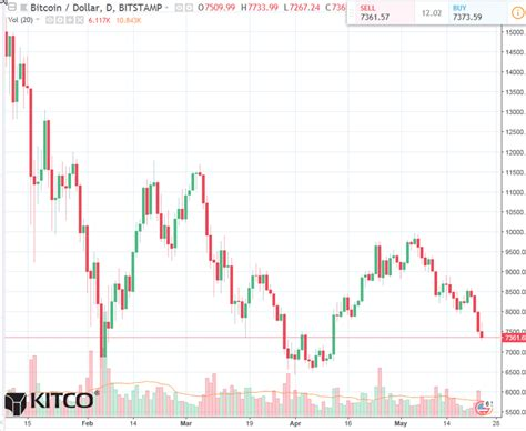 The kitco bitcoin price index provides the latest bitcoin price in british pounds using an average from the world's leading exchanges. Bitcoin Daily Chart Alert - Bears In Technical Control - May 24 | Kitco News