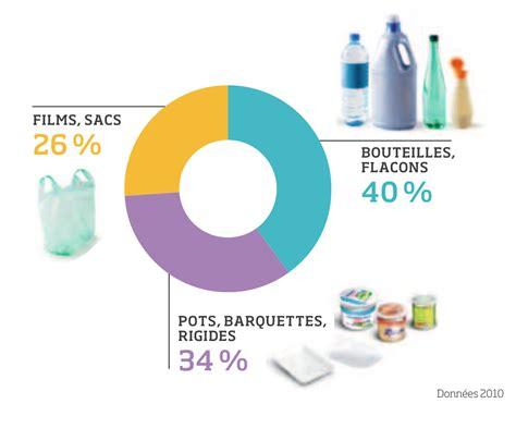 le recyclage des emballages en plastique eco emballages