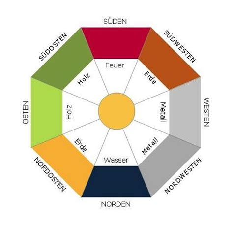 Feng Shui Himmelsrichtung by Feng Shui News Media