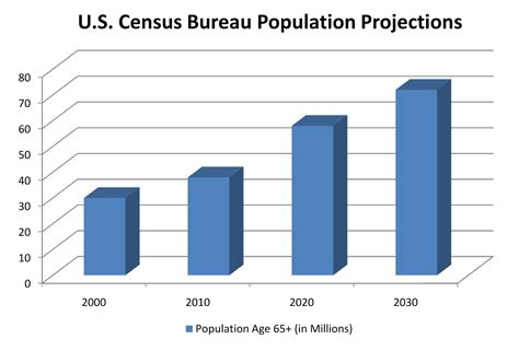 the bureau of census the chum why you need to pay attention to the