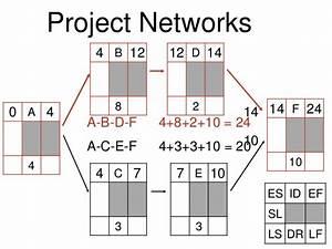 Network Diagrams  Forward And Backward Pass