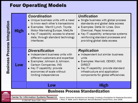 operating model enterprise architecture end of business as usual glenn s