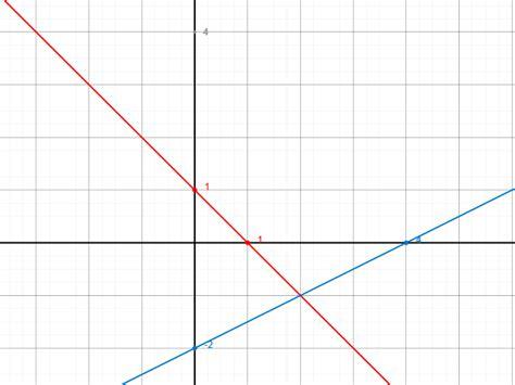 lineare funktionen schnittpunkte mit achsen
