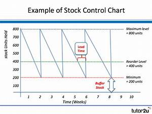 Stock Control Charts