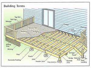 House and deck plans – House design ideas