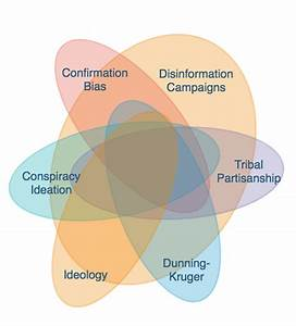 Climate Change Denial  A Venn Diagram Of Overlapping