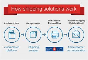 streamline label process of fulfillment canada post With how do shipping labels work