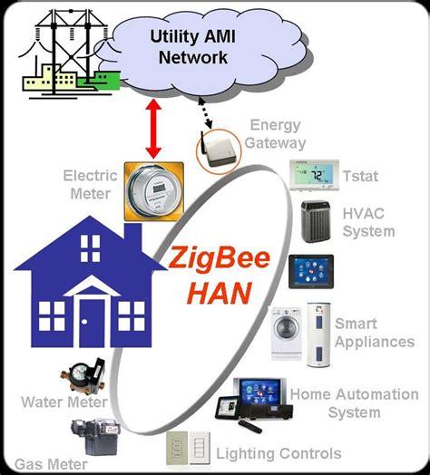 zigbee smart home zigbee technology architecture applications