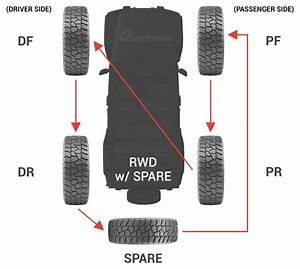 Rotating Your Jeep Tires  U2014 Why Is It So Important