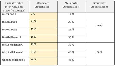 pflichtteil berechnen berliner testament pflichtteil