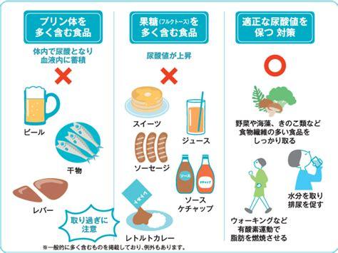 尿酸 値 下げる 方法