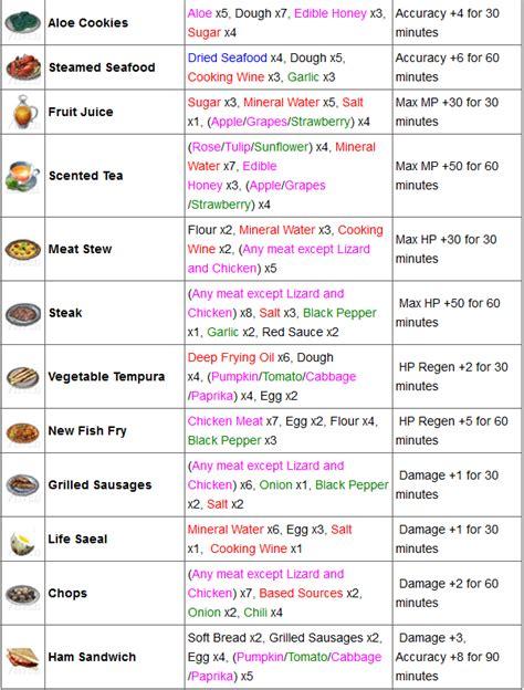 liste des ustensiles de cuisine liste des ustensiles de cuisine maison design bahbe com