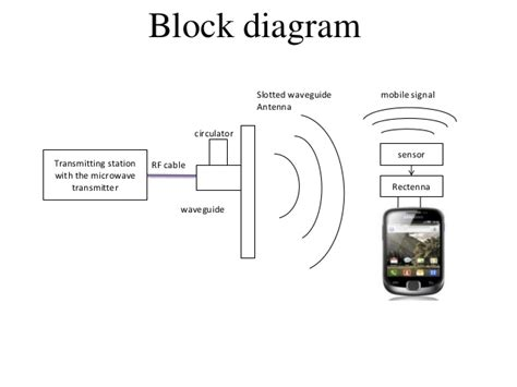 Wireles Signal Diagram by Wireless Charging Of Mobile Phones Using Microwaves