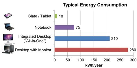pc consumption new report computer energy use can easily be cut in half nrdc