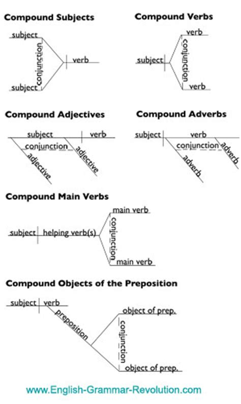 diagramming coordinating conjunctions
