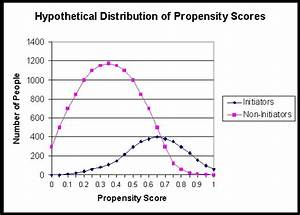 Summary Variables in Observational Research: Propensity ...