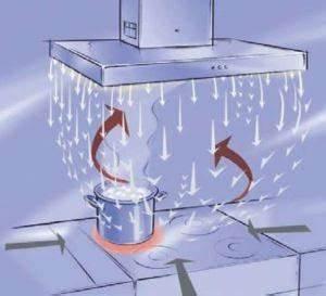 Kontrollierte Wohnraumlüftung Nachrüsten : k chenabluft domoair kontrollierte wohnrauml ftung ~ A.2002-acura-tl-radio.info Haus und Dekorationen