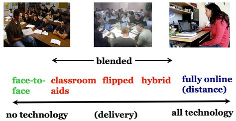 continuum  technology based learning teaching