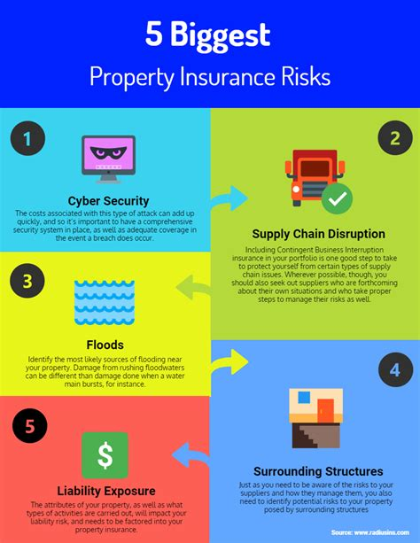 Different types of homeowners coverage. 5 Biggest Property Insurance Risks and How to Manage Them ...