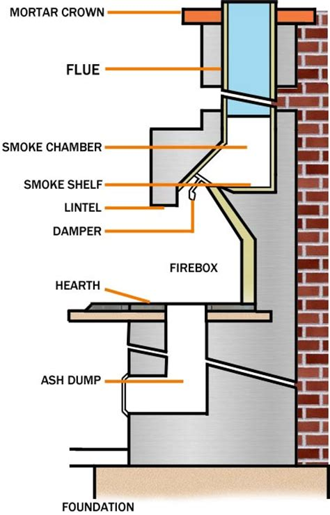 anatomy of a fireplace wshg net cozy up selecting the right fireplace for