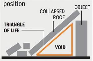 How to survive an earthquake: Safety tips- The Times of India