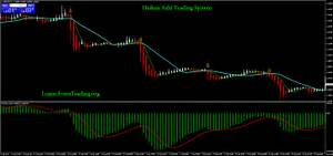 Heiken Ashi Trading System Learn Forex Trading