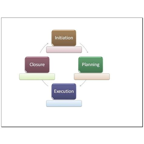 project management life cycle templates  word excel