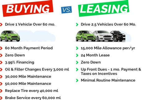 buying a car vs leasing auto leasing auto lease vs buy