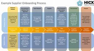 What is Supplier Onboarding?