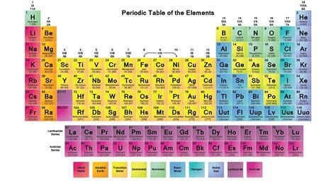 tavola periodica poster tavola periodica degli elementi poster di stoffa 43x24